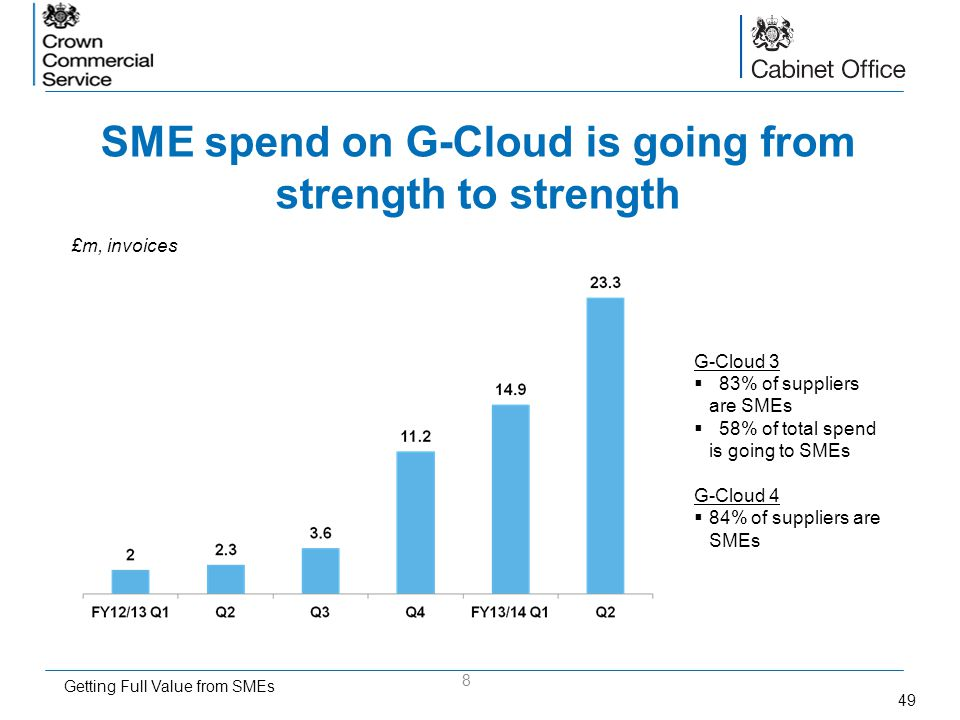 SME spend on G-Cloud is going from strength to strength