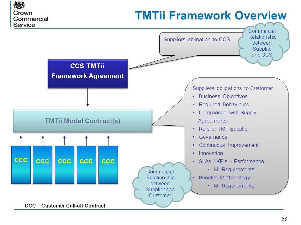TMTii Framework Overview