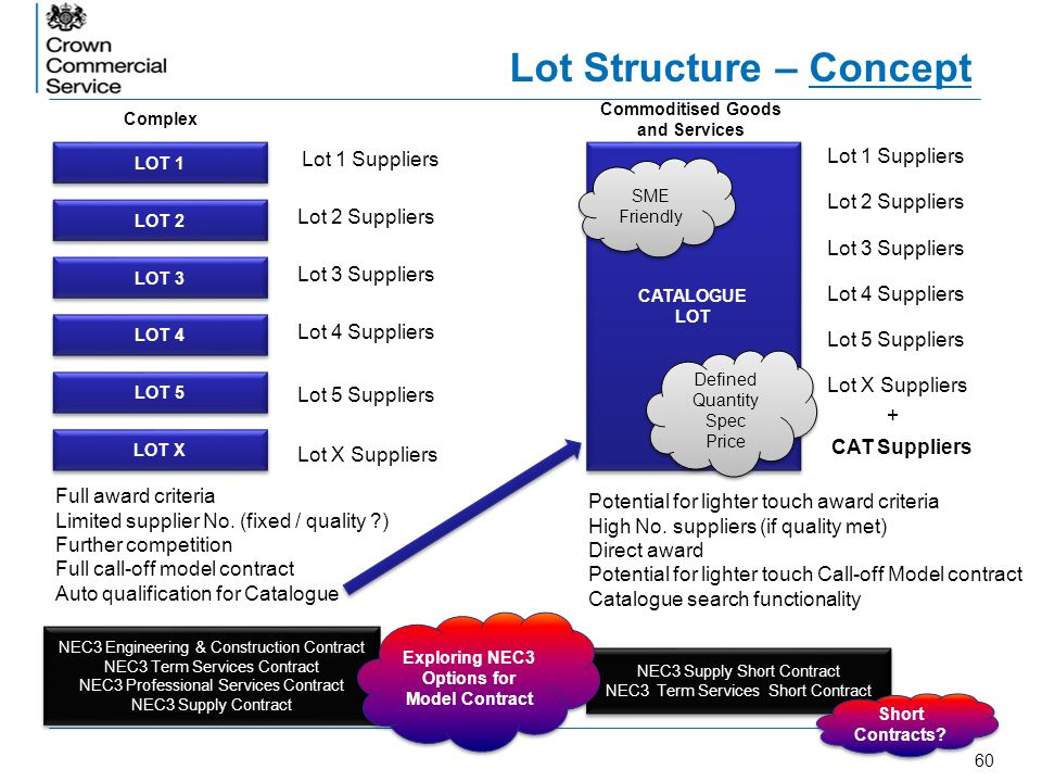 Lot Structure – Concept