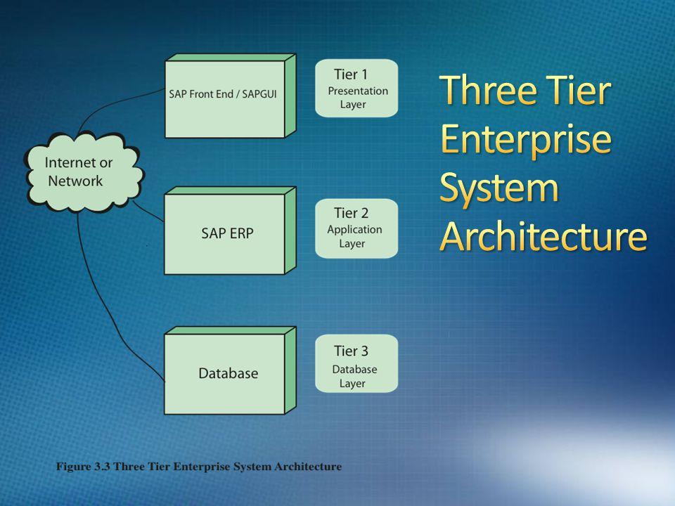 Three Tier Enterprise System Architecture