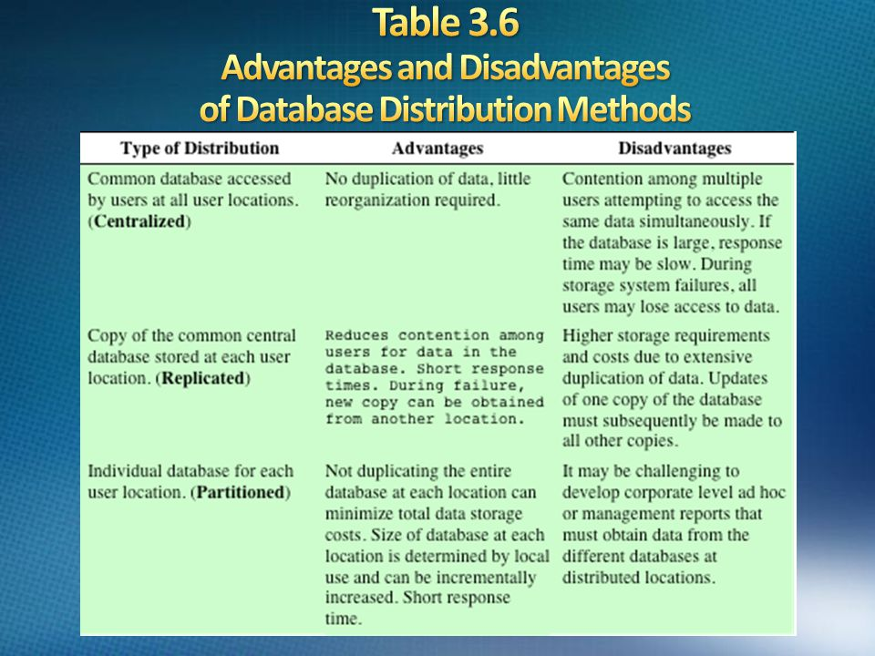 Table 3.6 Advantages and Disadvantages of Database Distribution Methods