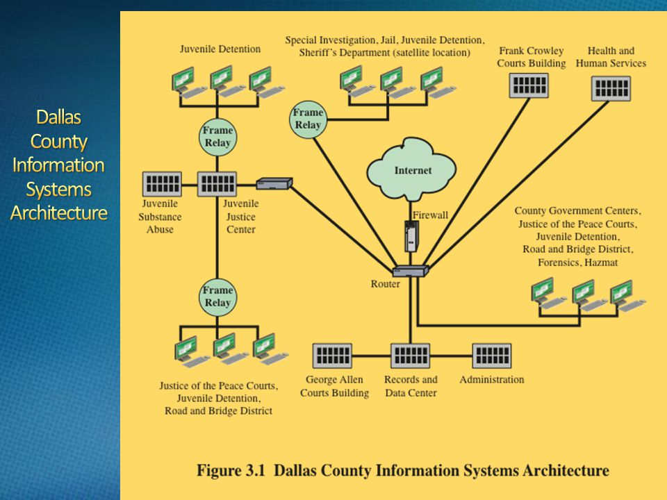 Dallas County Information Systems Architecture