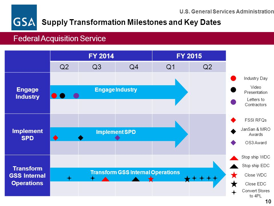 Supply Transformation Milestones and Key Dates