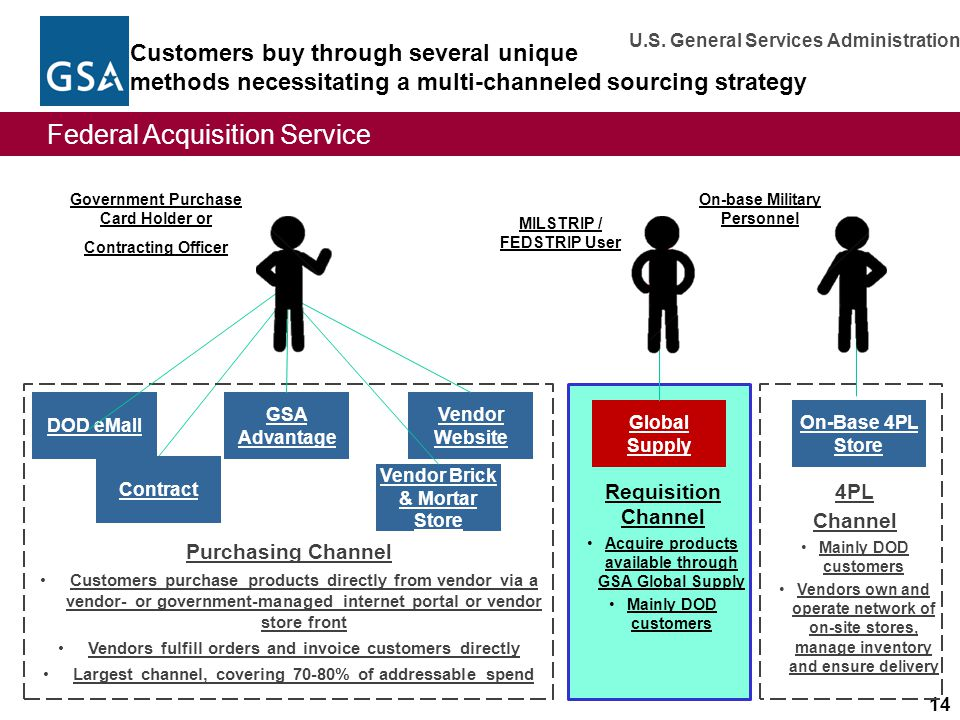 Customers buy through several unique methods necessitating a multi-channeled sourcing strategy
