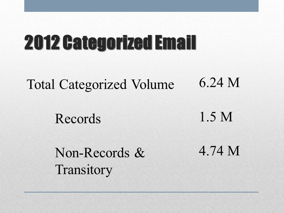 2012 Categorized Email 6.24 M Total Categorized Volume 1.5 M Records