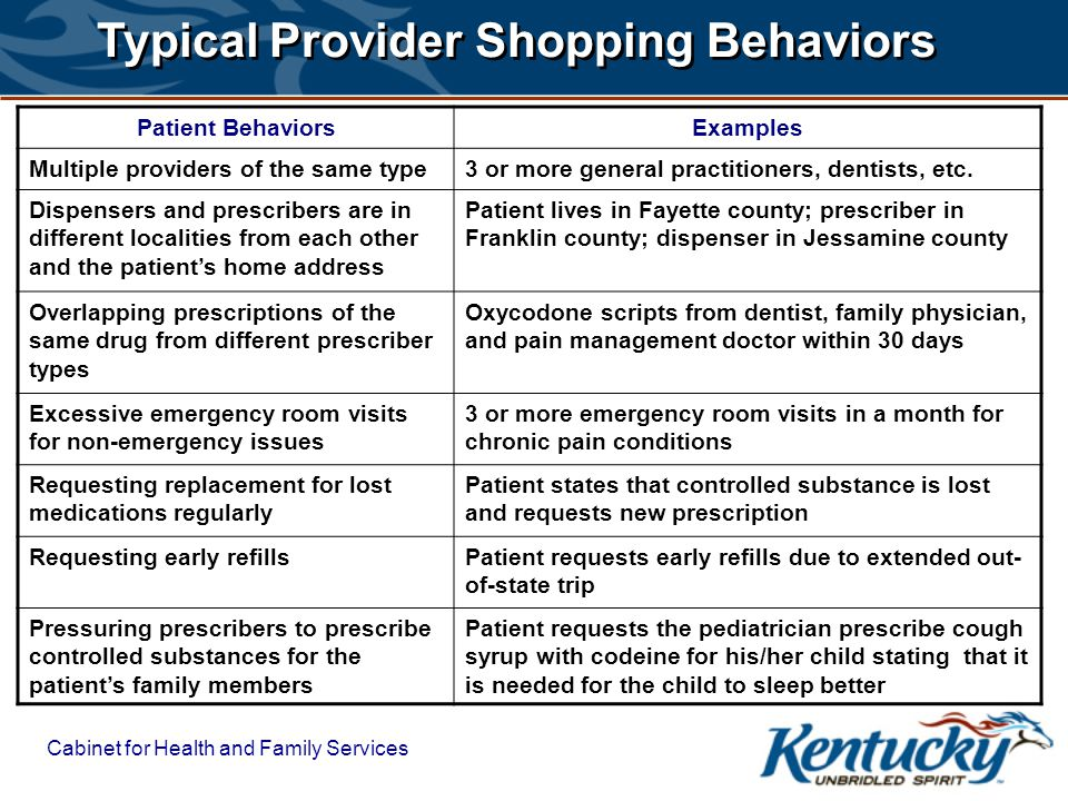 Typical Provider Shopping Behaviors