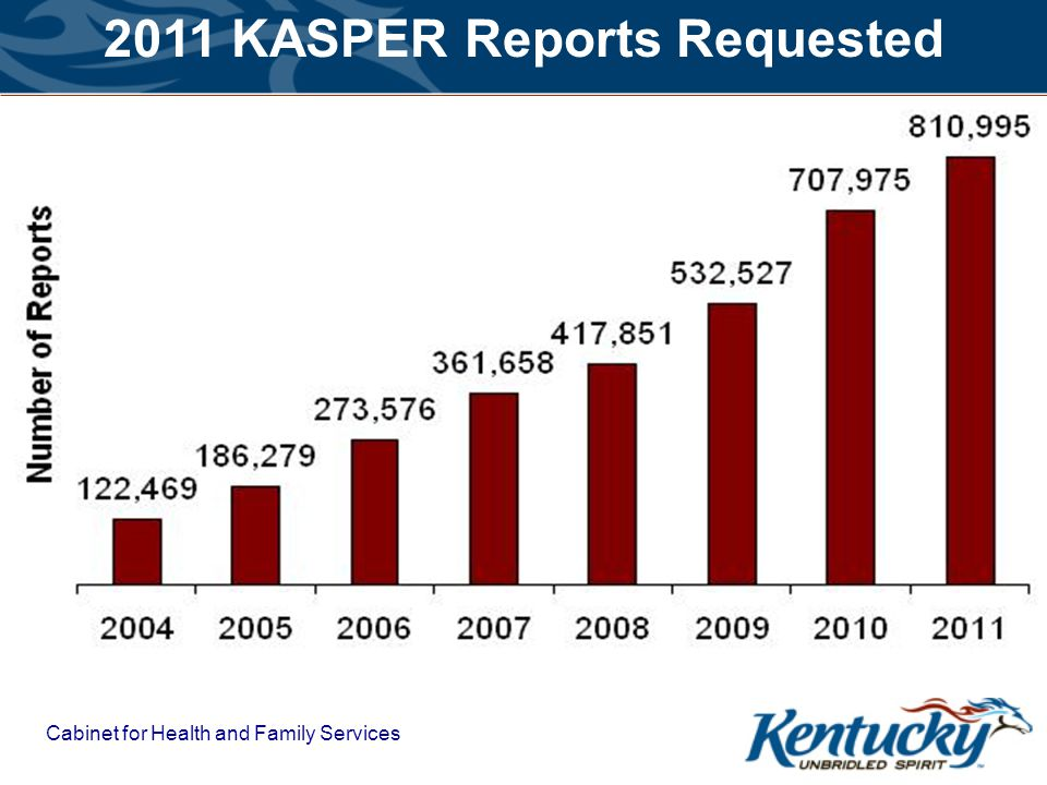 2011 KASPER Reports Requested