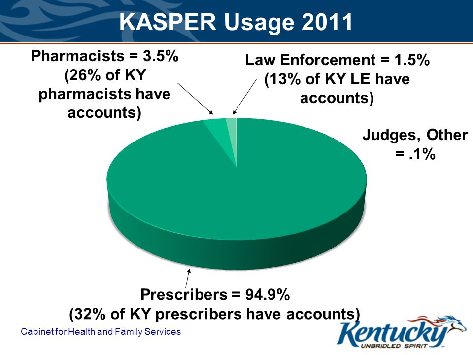 KASPER Usage 2011 Pharmacists = 3.5% Law Enforcement = 1.5%