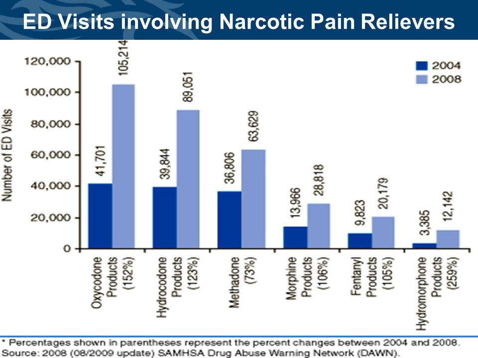 ED Visits involving Narcotic Pain Relievers
