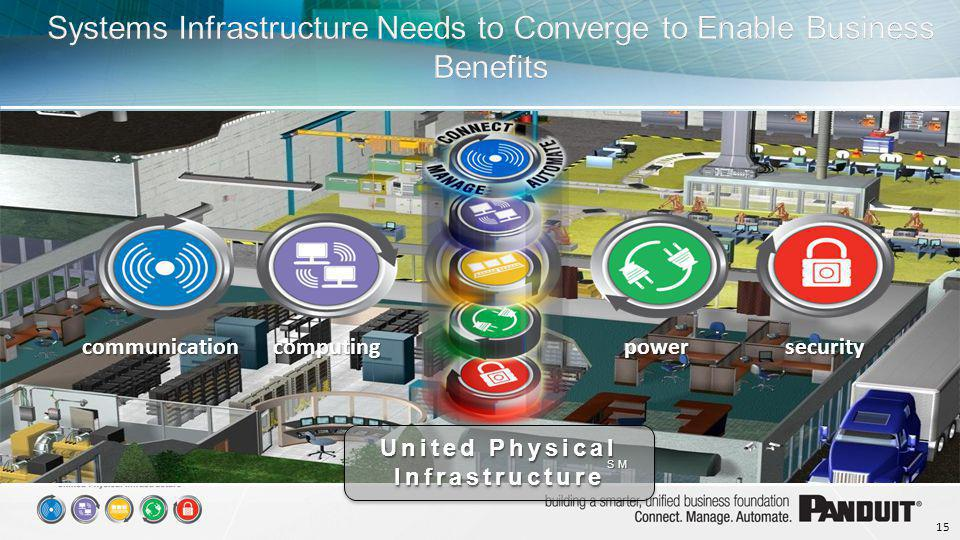 Systems Infrastructure Needs to Converge to Enable Business Benefits