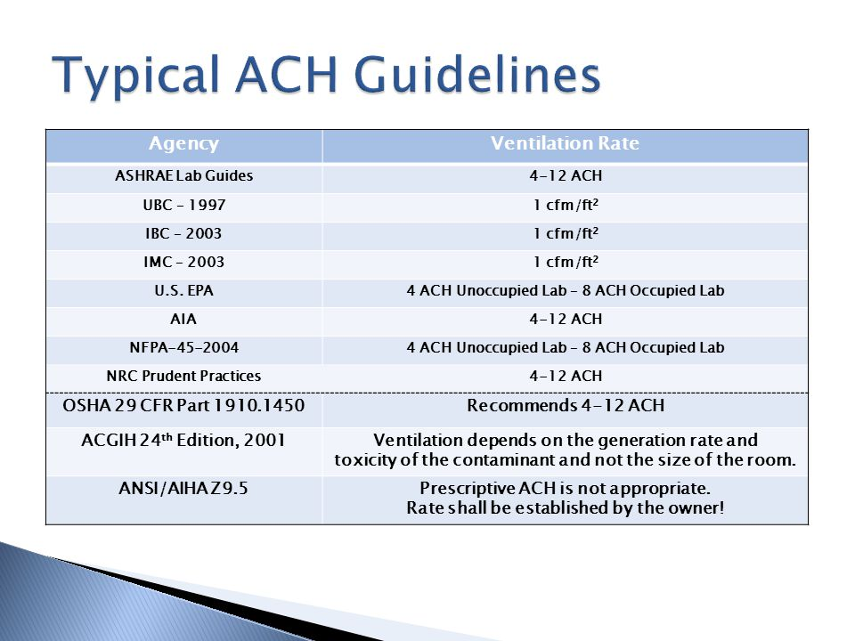 Typical ACH Guidelines