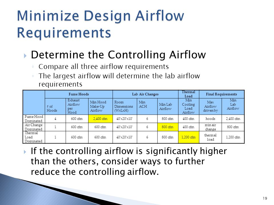 Minimize Design Airflow Requirements