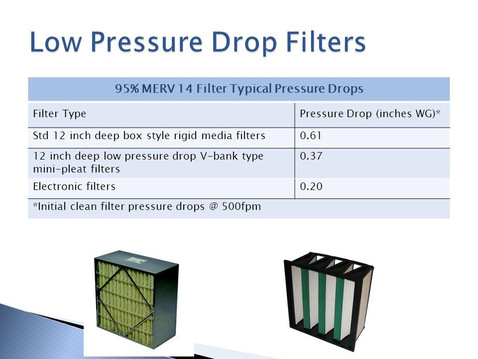 Low Pressure Drop Filters