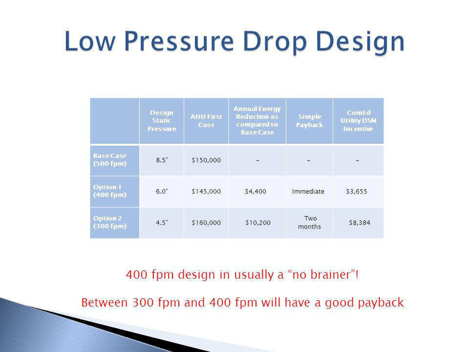 Low Pressure Drop Design
