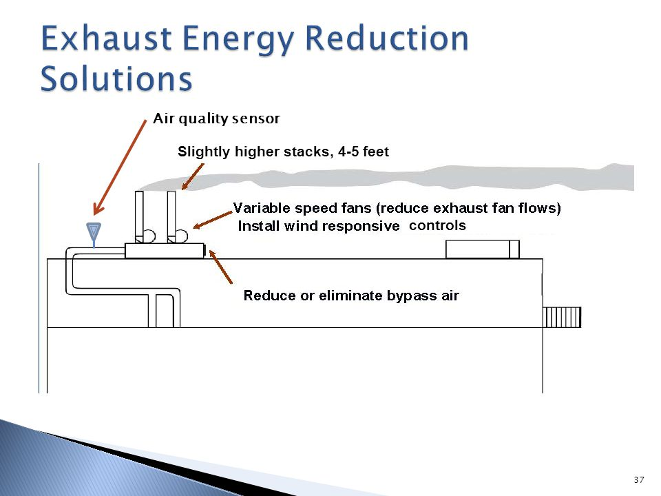 Exhaust Energy Reduction Solutions