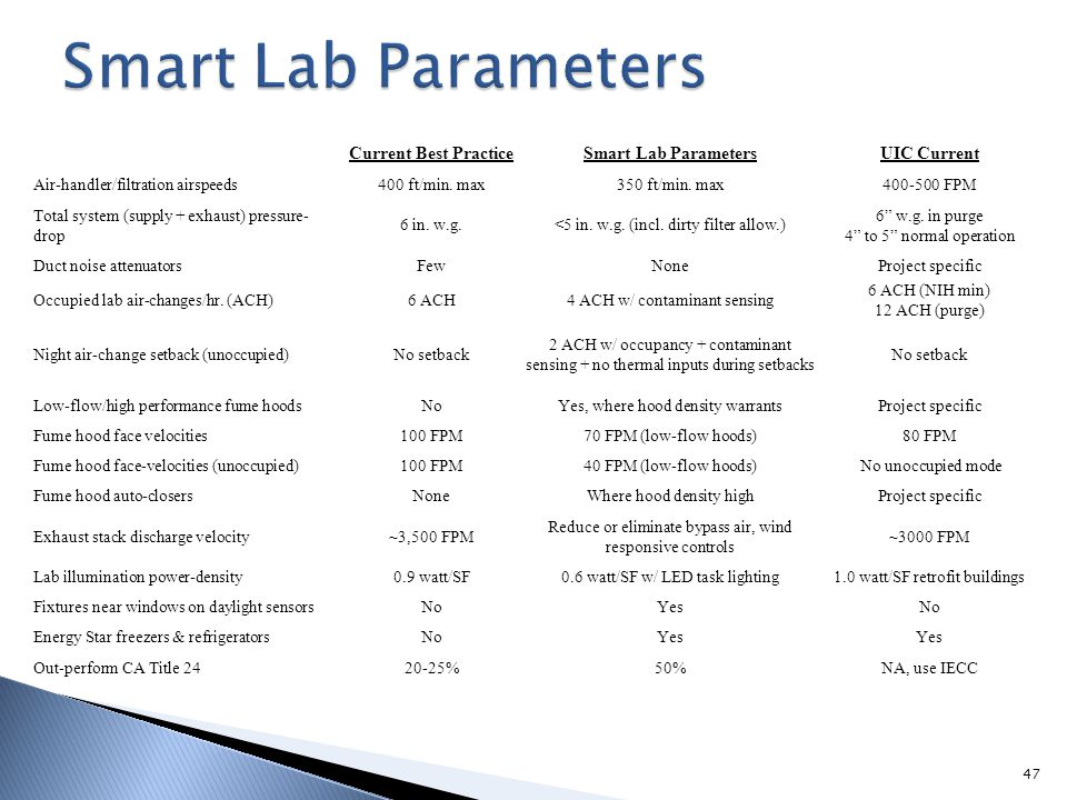 Smart Lab Parameters Current Best Practice Smart Lab Parameters