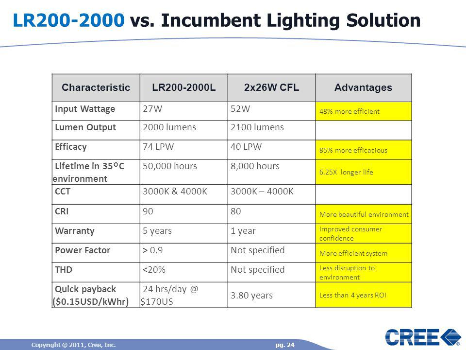 LR200-2000 vs. Incumbent Lighting Solution