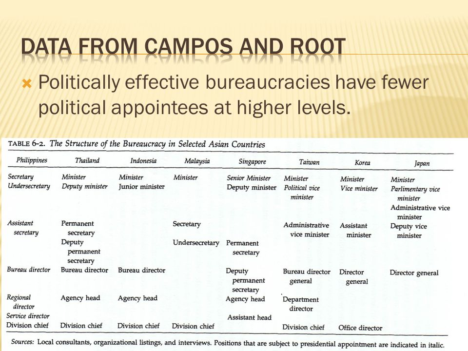 Data from Campos and root