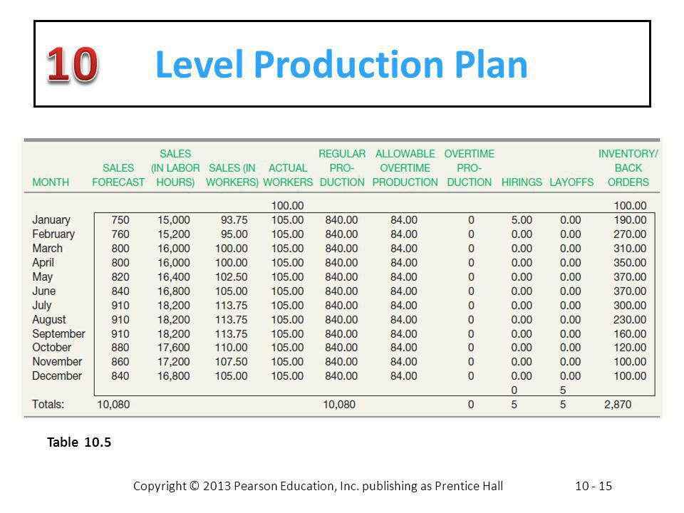Level Production Plan Table 10.5