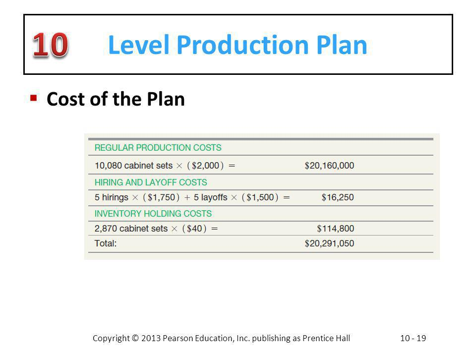 Level Production Plan Cost of the Plan
