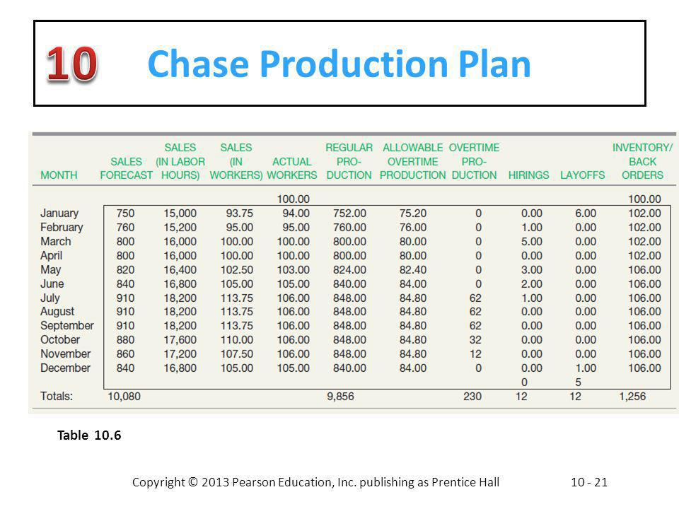 Chase Production Plan Table 10.6