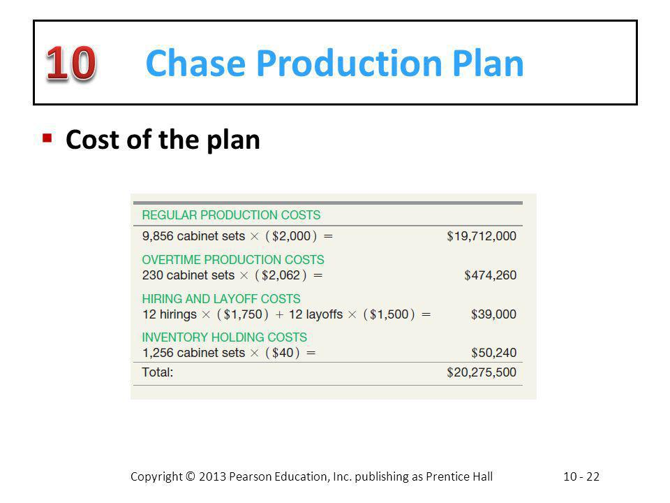 Chase Production Plan Cost of the plan