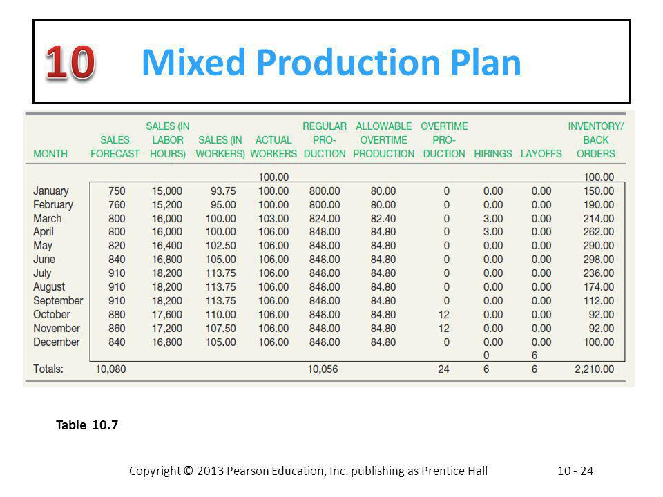 Mixed Production Plan Table 10.7