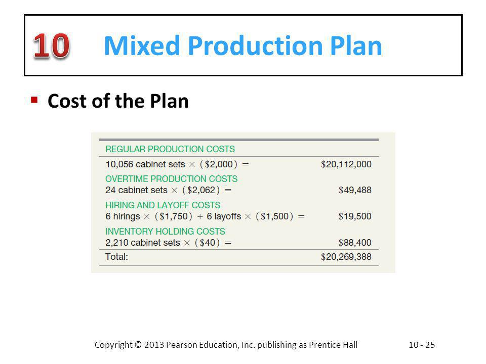 Mixed Production Plan Cost of the Plan