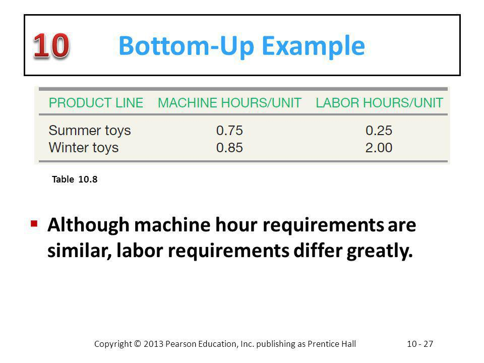 Bottom-Up Example Although machine hour requirements are similar, labor requirements differ greatly.