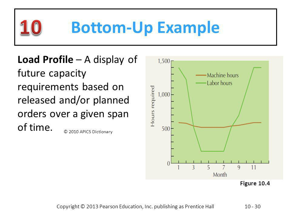 Bottom-Up Example Load Profile – A display of future capacity requirements based on released and/or planned orders over a given span of time.