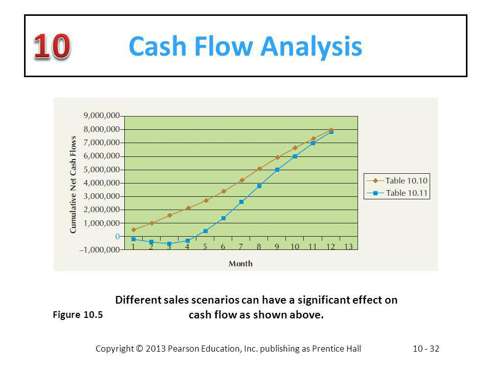 Cash Flow Analysis Different sales scenarios can have a significant effect on cash flow as shown above.