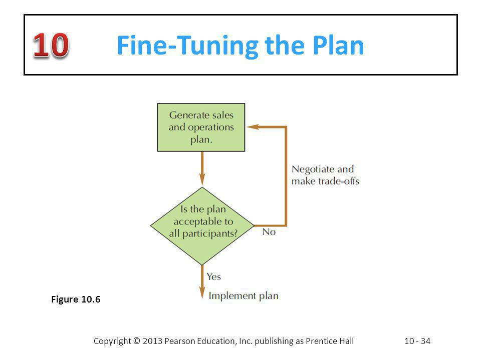 Fine-Tuning the Plan Figure 10.6