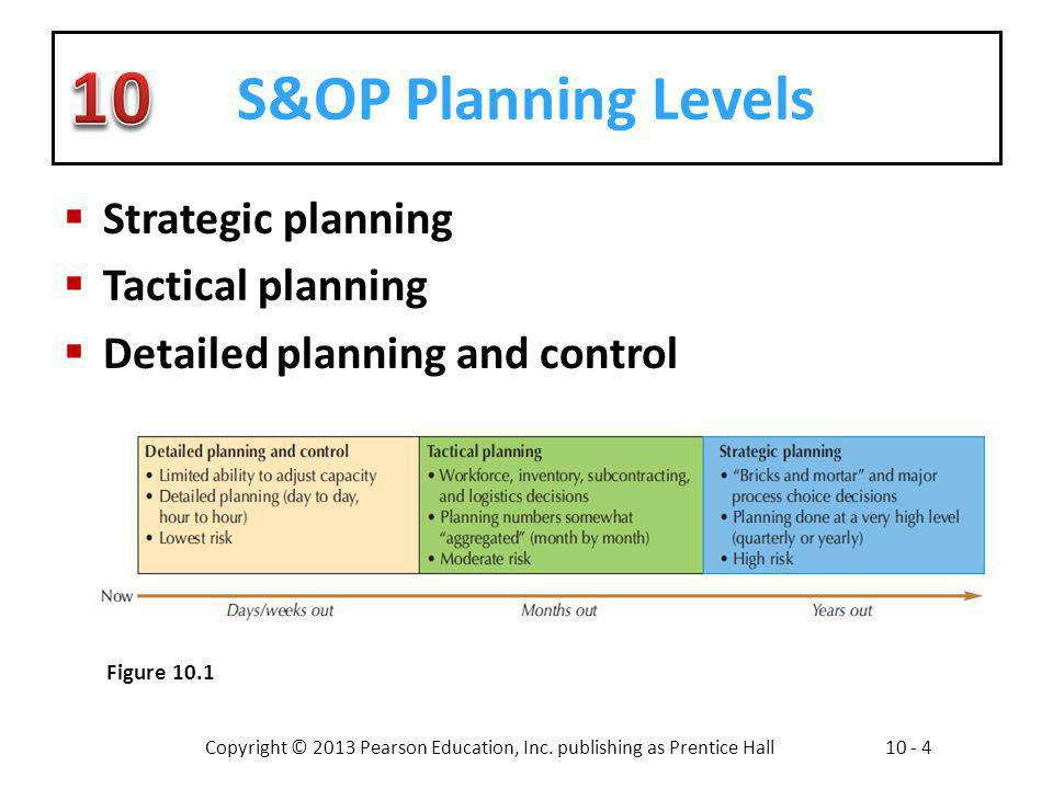 S&OP Planning Levels Strategic planning Tactical planning