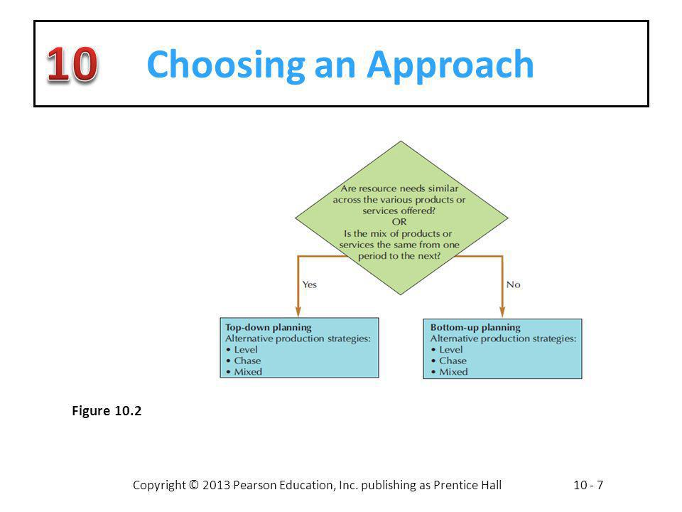 Choosing an Approach Figure 10.2