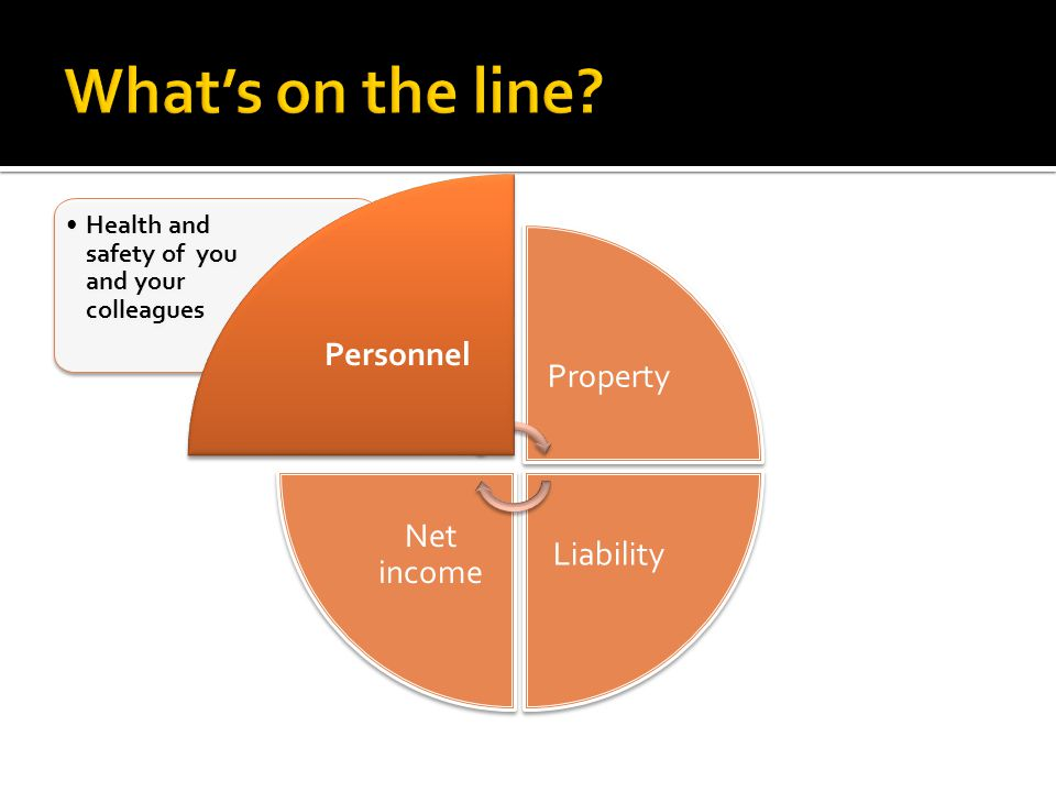 What's on the line Personnel Property Net income Liability
