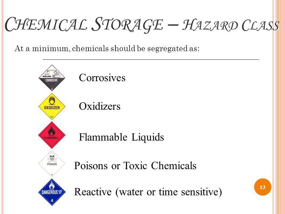 Chemical Storage – Hazard Class