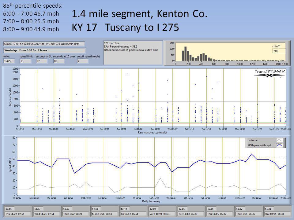 1.4 mile segment, Kenton Co. KY 17 Tuscany to I 275