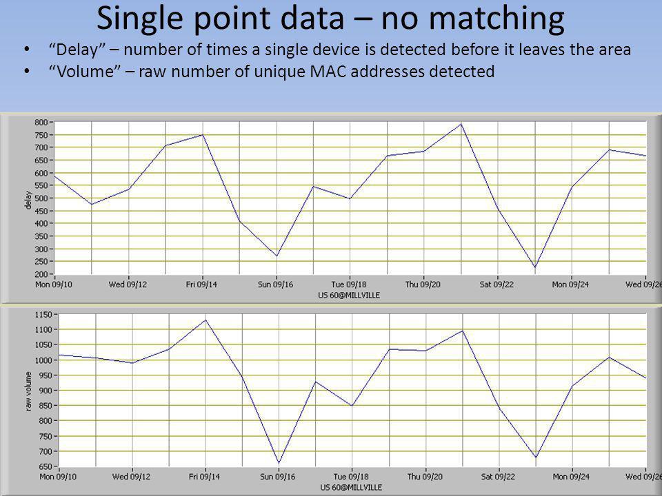 Single point data – no matching