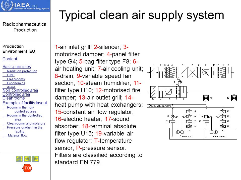 Typical clean air supply system