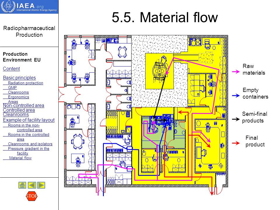 5.5. Material flow Raw materials Empty containers Semi-final products