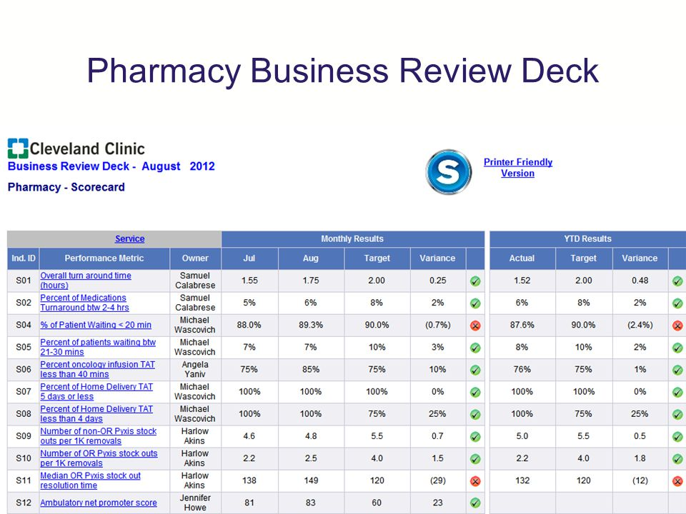 Pharmacy Business Review Deck