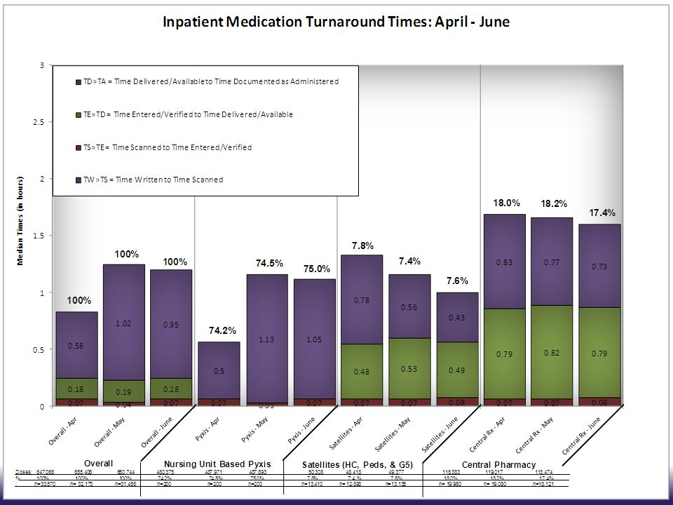 These graphs are from a medication tracking software tool called MedBoard®