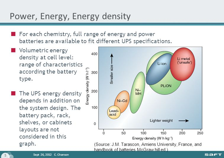 Power, Energy, Energy density