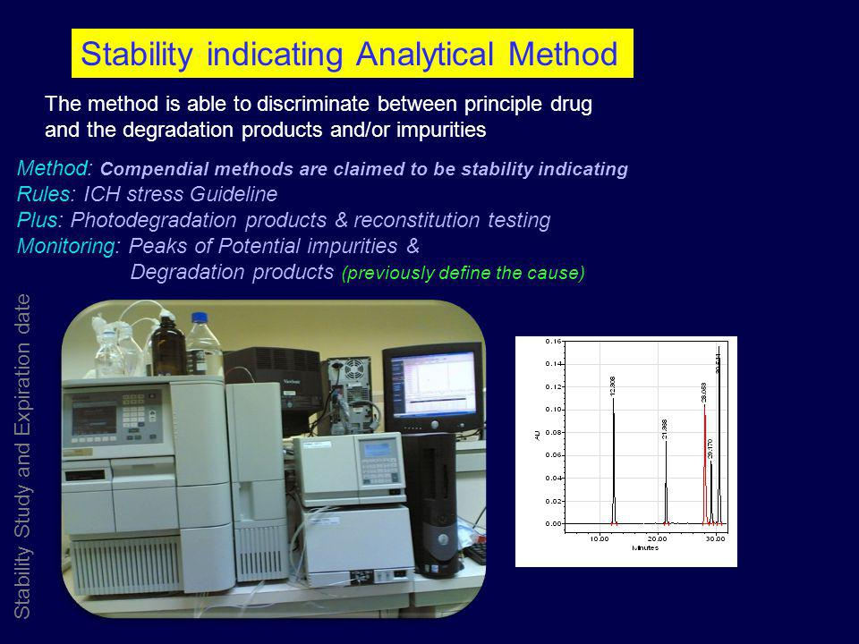 Stability indicating Analytical Method