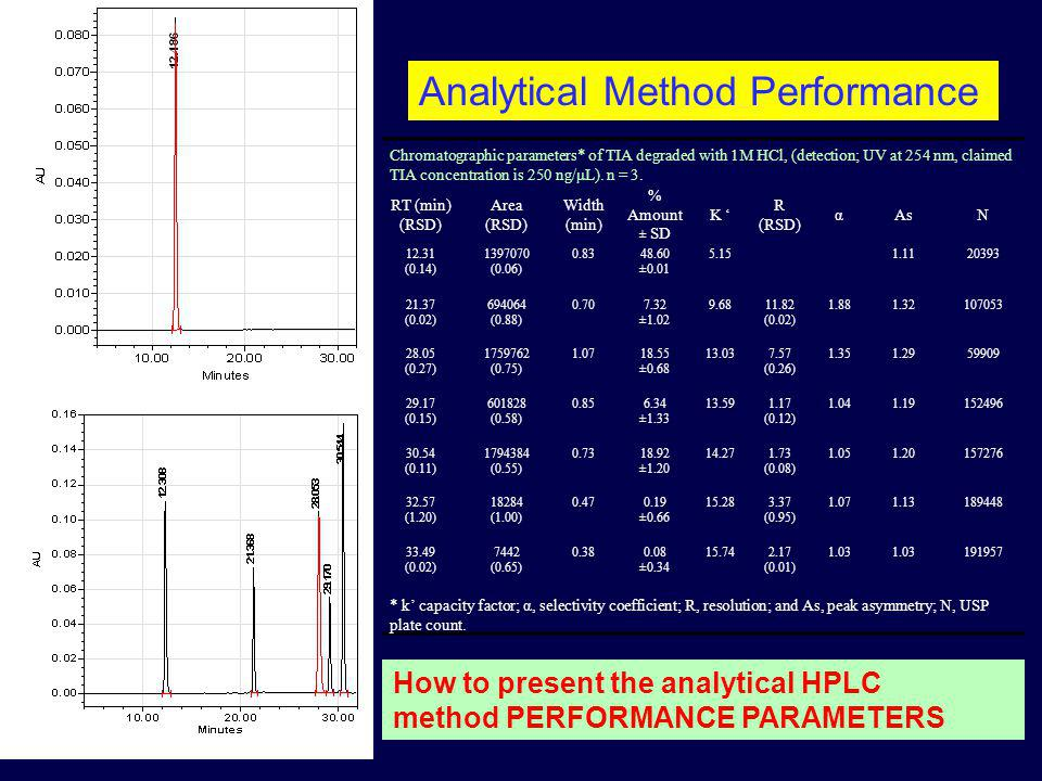 Analytical Method Performance