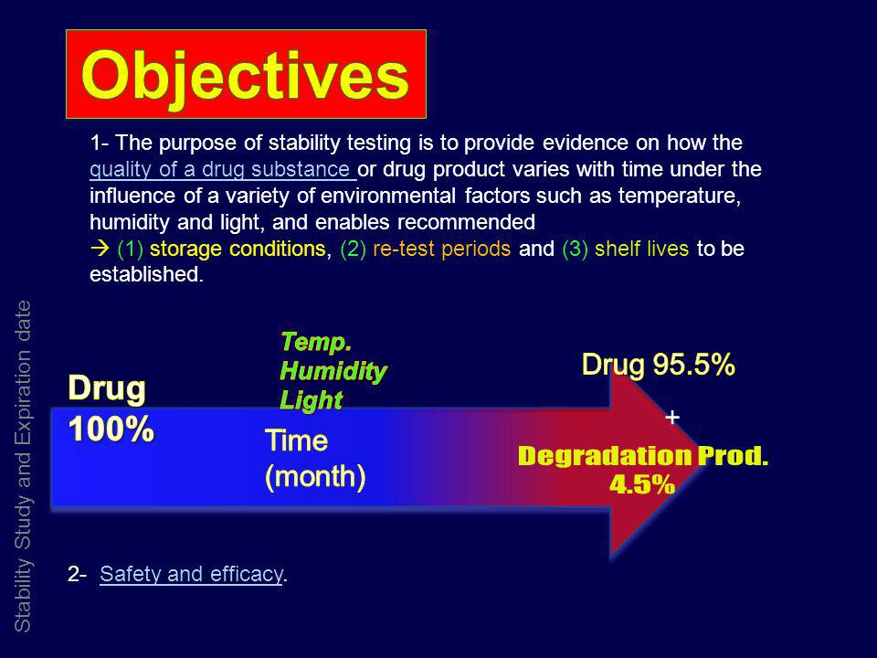 Objectives Degradation Prod. 4.5% Drug 100% Drug 95.5% + Time (month)