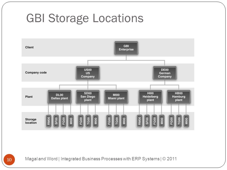 GBI Storage Locations Magal and Word | Integrated Business Processes with ERP Systems | © 2011