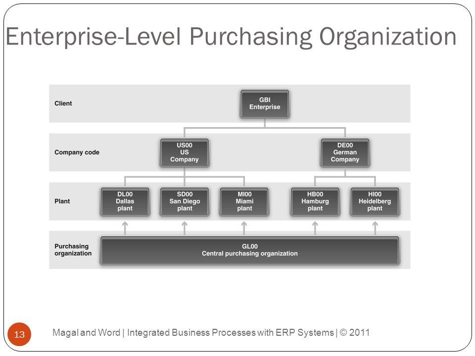 Enterprise-Level Purchasing Organization