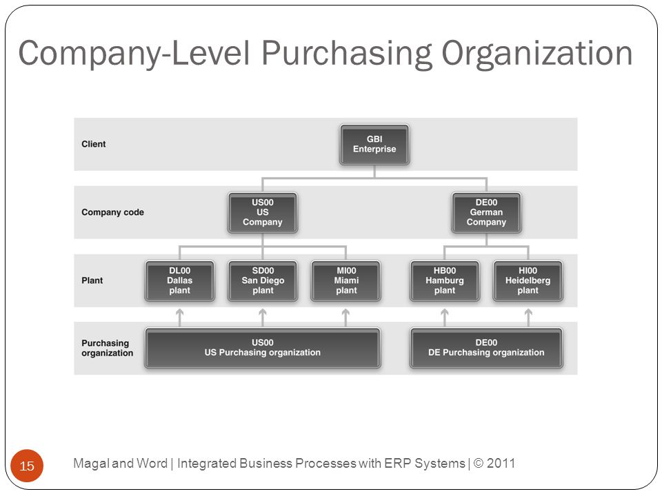 Company-Level Purchasing Organization