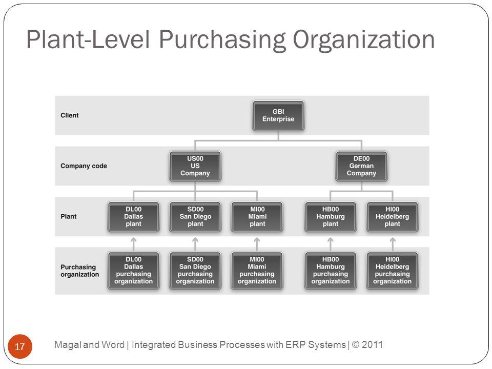 Plant-Level Purchasing Organization
